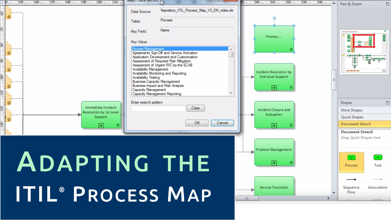 Video using the itil process map for Itil document templates