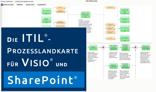 Video: ITIL Prozessmodell Visio & Sharepoint