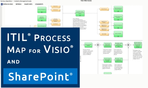 Demo: ITIL, Visio & SharePoint