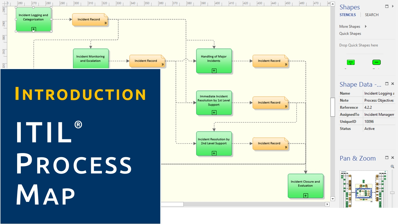 Video Introduction Itil Process Map