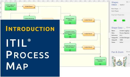 Introduction to the ITIL Process Map